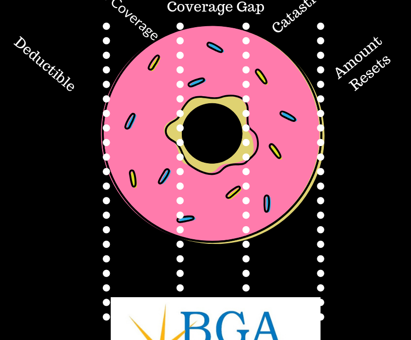 Understanding the Medicare Part D Donut Hole